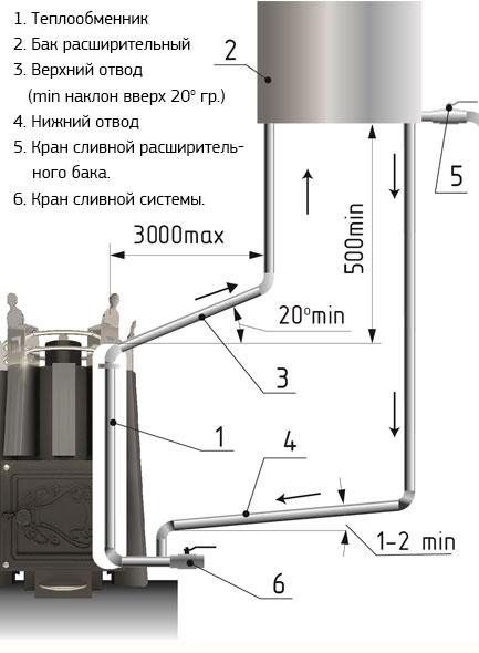 Теплообменник для банной печи купить в челябинске EC EXTRA - Порошковый очиститель камеры сгорания Балашиха